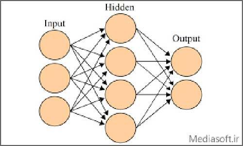 استفاده از شبکه های عصبی مصنوعی (ANN )در مدلسازی جذب بیولوژیکی فلز کروم (VI )از محلولهای آبی