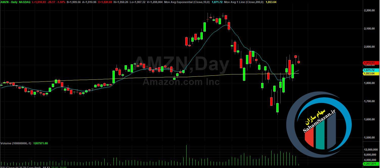 نمودار روند سهام شرکت آمازون